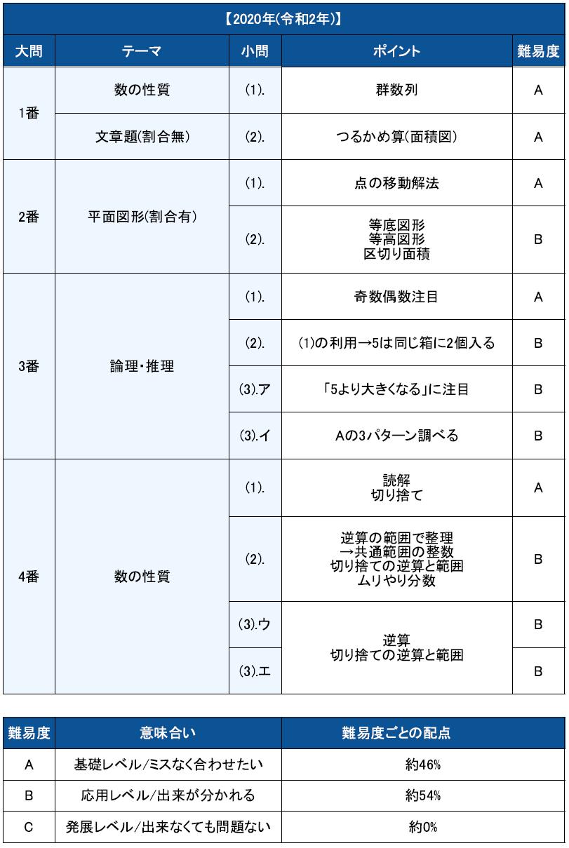 中学 武蔵